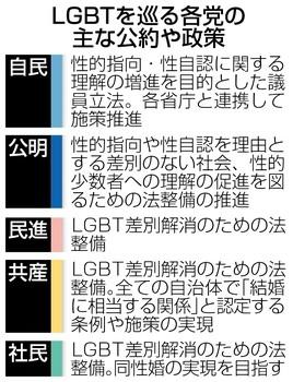 LGBT公約