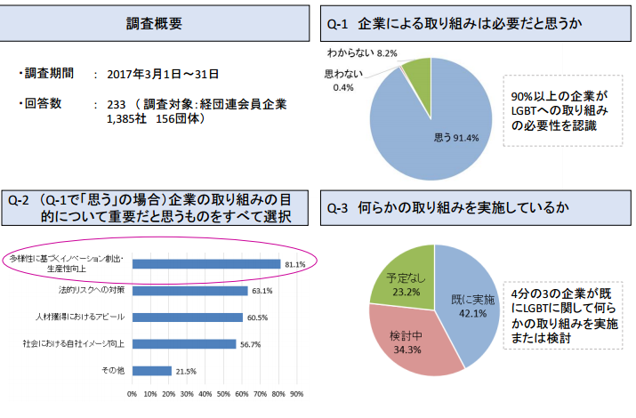 経団連グラフ