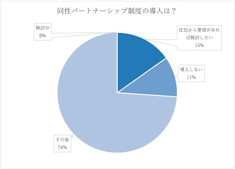 ぱとなグラフ